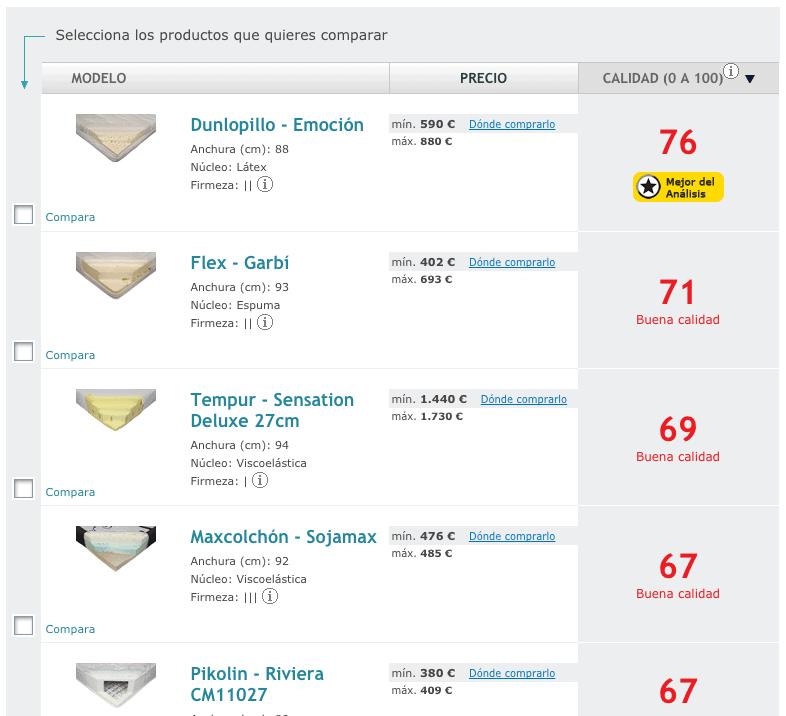 Ranking Colchones OCU - El mejor colchón de 2015