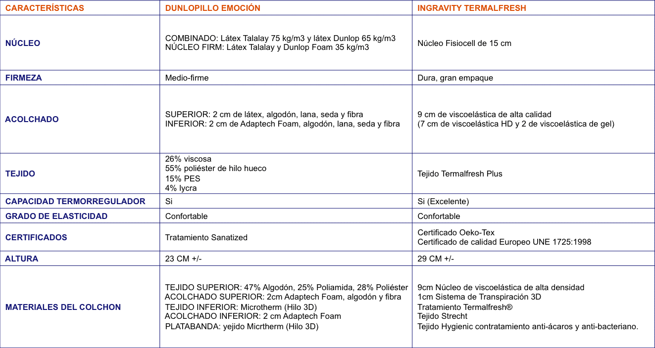 Comparativa Colchones Dunlopillo Emocion vs Ingravity Termalfresh Plus