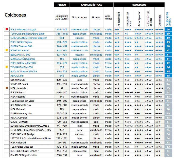 El-mejor-colchon-del-mercado-2016-segun-la-OCU