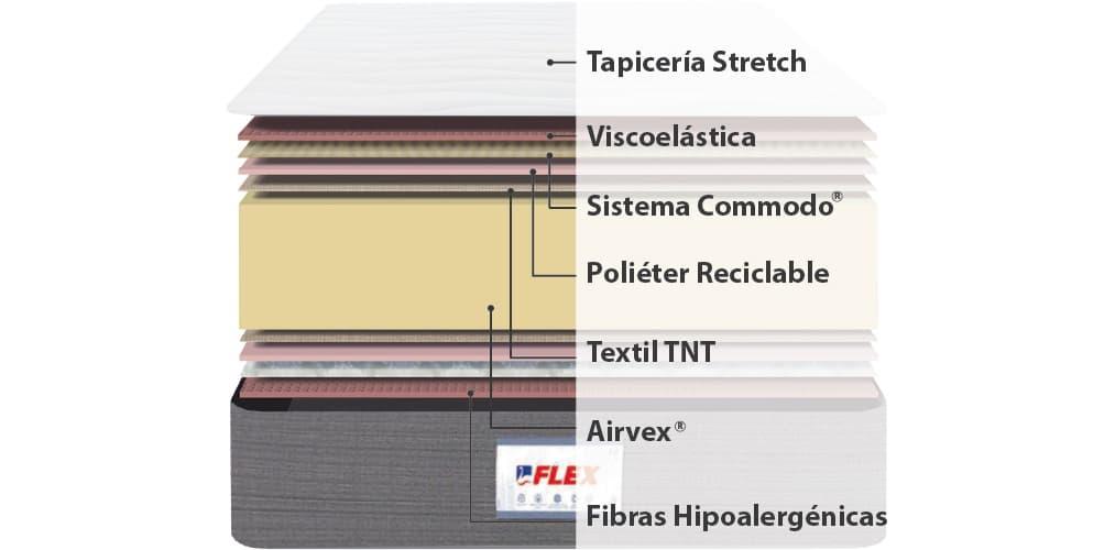 Interior del colchón Flex Fisiocell 1.0