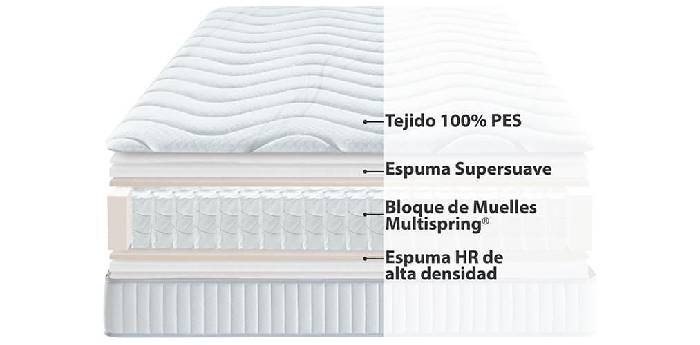 Interior del colchón ecus Maio