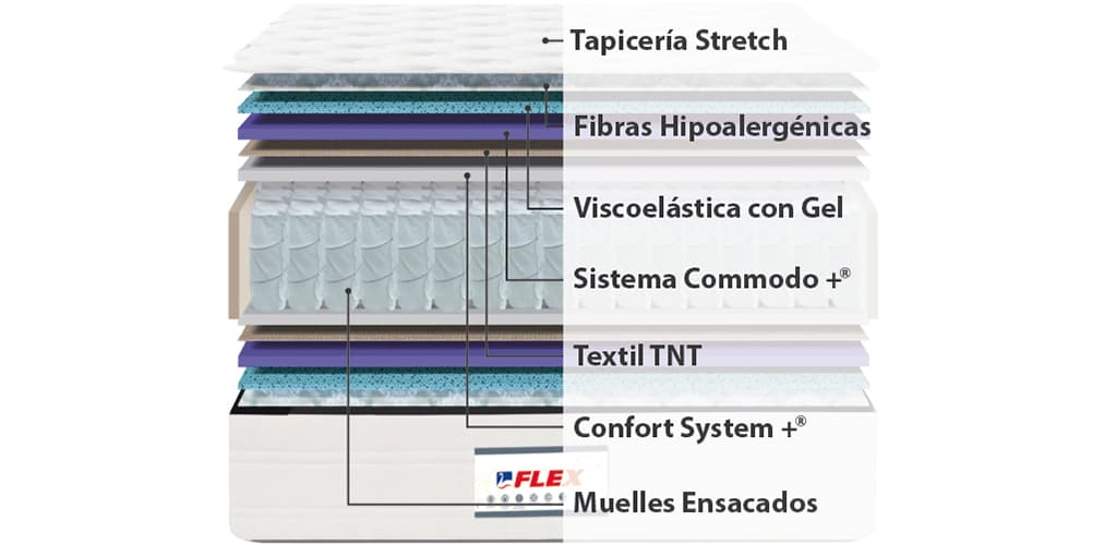 Interior del colchón Flex Fisiocell 4.0