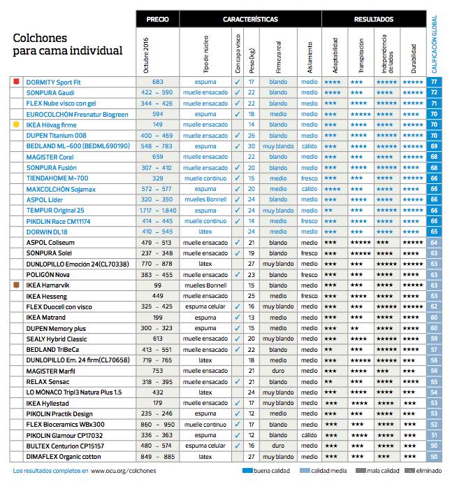 Ranking de mejores colchones 2017 seg n la ocu colch n expr s - Los mejores colchones del mercado ...
