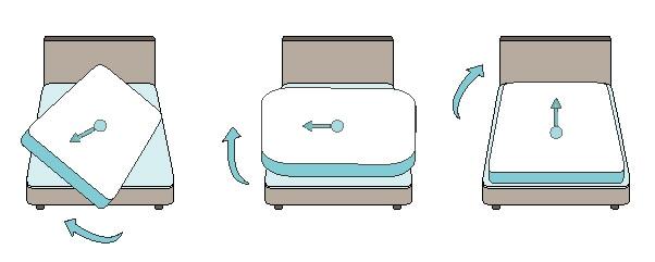 Proceso de giro de un colchón