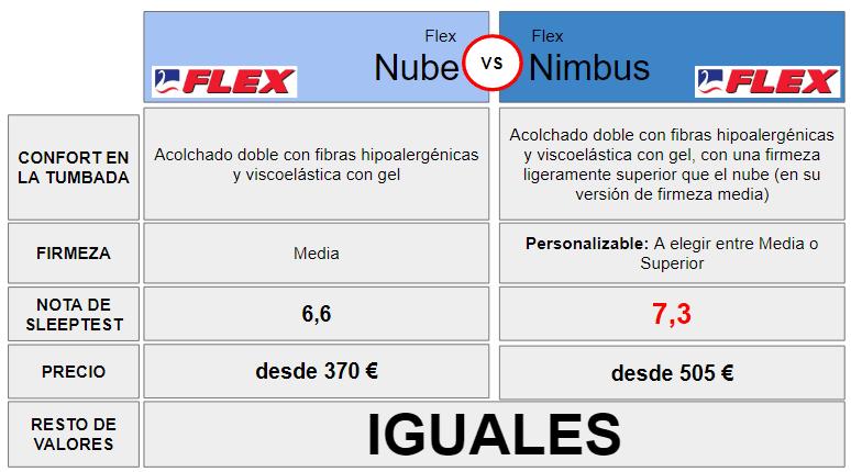 Comparación Colchón Nimbus VS Nube