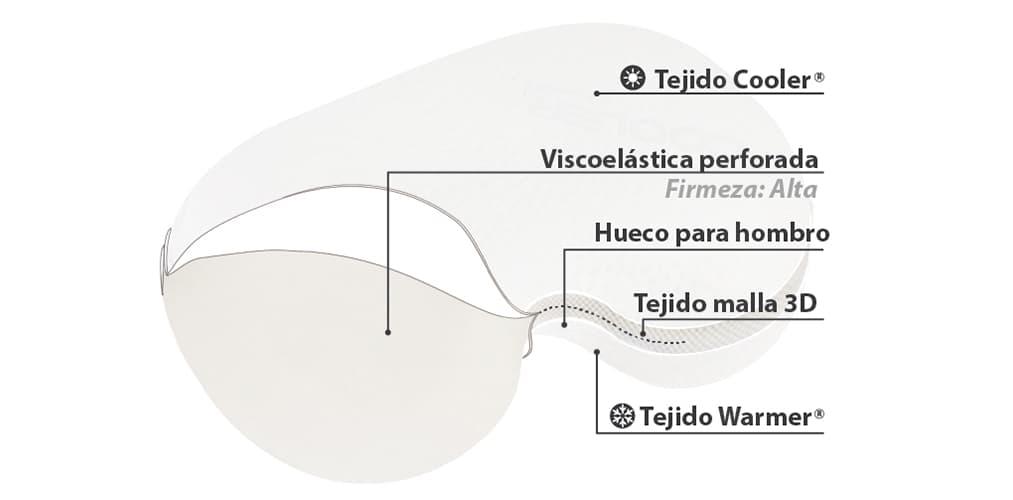 Mejor Almohada Cervical de Látex