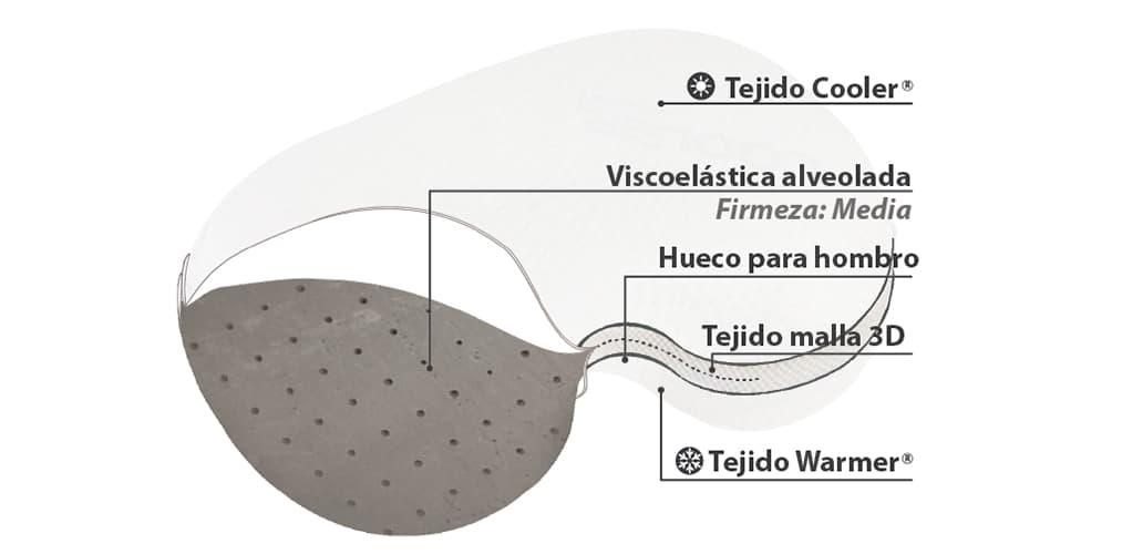 Mejor Almohada Cervical Viscoelástica